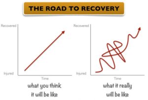 road to recovery, nazorg traject